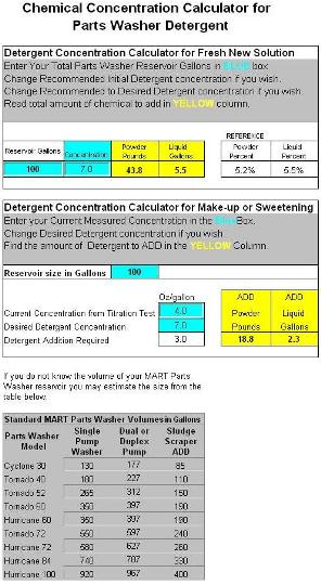 Detergent Concentration Calculator